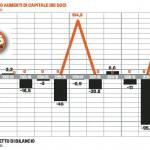 Calciomercato Milan, Inter e Juventus: ecco le spese di Berlusconi, Moratti e Agnelli – Foto