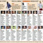 Italia-Danimarca, voti e pagelle Gazzetta dello Sport: straordinario Balotelli! – Foto