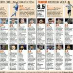 Italia-Francia, voti e pagelle Gazzetta dello Sport: Verratti, El Shaarawy e Balotelli i migliori – Foto