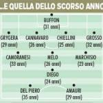 Calciomercato Juventus, linea verde per puntare allo Scudetto – Foto