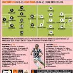 Juventus-Catania, probabili formazioni: ritorna Isla nei bianconeri, De Canio sceglie Castro – Foto