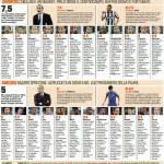 Juventus-Chelsea, voti e pagelle Gazzetta dello Sport: Vidal spumeggiante, Chiellini vigilanza armata – Foto