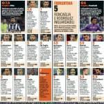 Juventus-Fiorentina 2-0, voti e pagelle Gazzetta dello Sport: Pirlo centra una tazzina da 60 metri, Matri segna senza scarpa – Foto