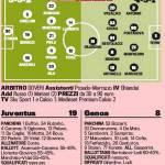 Juventus-Genoa, le probabili formazioni: Tevez-Llorente contro Gilardino