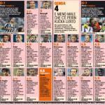 Juventus-Genoa, voti e pagelle Gazzetta dello Sport: Tevez e Vidal indemoniati!