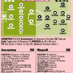 Juventus-Napoli, le probabili formazioni: Tevez-Llorente contro Higuain
