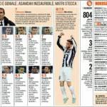 Juventus-Nordsjaelland, voti e pagelle Gazzetta dello Sport: fenomenale Marchisio, Pirlo è eterno! – Foto