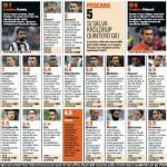 Juventus-Pescara, voti e pagelle Gazzetta dello Sport: Uomo ragno Pellizzoli, Vucinic indecifrabile, Lichtsteiner travolgente – Foto