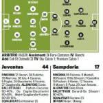 Juventus-Sampdoria, probabili formazioni: Peluso subito titolare! Davanti Matri-Giovinco e sugli esterni… – Foto