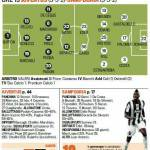 Juventus-Sampdoria, probabili formazioni: Peluso c'è, Pogba al posto di Vidal, e in attacco… – Foto