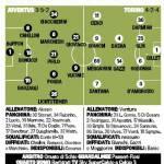 Juventus-Torino, probabili formazioni: Giovinco-Vucinic, Pogba al posto di Vidal – Foto