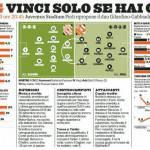 Juventus-Bologna, probabili formazioni: Giovinco-Bendtner, inedita coppia per Conte? – Foto