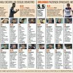 Juventus-Bologna, voti e pagelle Gazzetta dello Sport: Pogba in cielo, De Ceglio inguardabile – Foto