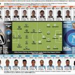 Juventus-Napoli, sciolte le riserve! Ecco le probabili formazioni: Giovinco-Quagliarella davanti – Foto