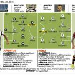 Juventus-Roma, probabili formazioni: novità Matri al fianco di Vucinic, Castan dal primo minuto – Foto