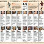 Juventus-Roma, voti e pagelle Gazzetta dello Sport: Marchisio da urlo, che brutta Roma! – Foto