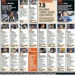 Juventus-Sampdoria, voti e pagelle Gazzetta dello Sport: sciagurato Buffon, Icardi sembra Messi! – Foto
