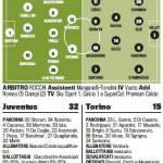 Juventus-Torino, probabili formazioni: Giovinco-Vucinic in attacco, Pogba al posto di Vidal – Foto