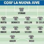 Mercato Juventus, ecco i bianconeri con Krasic e Aquilani – Foto