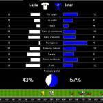 Lazio-Inter 0-2, tutte le statistiche del match