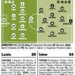 Lazio-Inter, le probabili formazioni: Guarin ancora sulla trequarti, Milito-Cassano davanti! – Foto