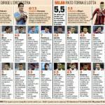 Lazio-Milan, voti e pagelle Gazzetta dello Sport: El Shaarawy è il migliore, Boateng da censura! – Foto
