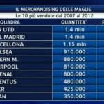 Classifica vendita maglie: la prima italiana è la Juve! Inter e Milan inseguono