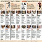 Malaga-Milan, i voti e le pagelle Gazzetta dello Sport: Bonera leader difensivo, bene Montolivo – Foto