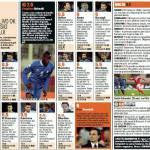 Malta-Italia 0-2, i voti e le pagelle Gazzetta dello Sport: Balotelli e Buffon super! – Foto