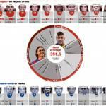 Foto – Le spese folli del Barcellona in una grafica: 351 milioni di euro spesi negli ultimi 5 anni!