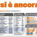 FOTO – Rapporto dell'osservatorio del calcio: Messi è ancora il migliore di tutti, gli italiani…