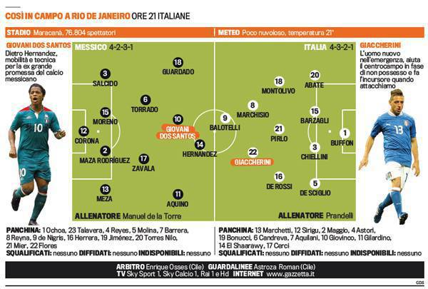 messico italia Messico Italia, probabili formazioni: Balotelli cè, novità Giaccherini!   Foto