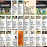 Messico-Italia, voti e pagelle Gazzetta dello Sport: Pirlo incanta il Maracanà, Balotelli è il vero Hulk -Foto