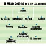 Calciomercato Milan, ecco la squadra 2013-2014: quanti volti nuovi, e anche un nuovo allenatore… – Foto
