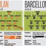 Milan-Barcellona, probabili formazioni: Allegri vara il falso nueve, Kakà titolare!