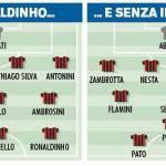 Mercato Milan, Allegri studia un modulo con e senza Ronaldinho – Foto