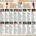 Milan-Fiorentina, voti e pagelle Gazzetta dello Sport: Pato sciagurato, Borja Valero da big! – Foto