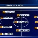 Calciomercato Milan, ecco la squadra 2013-2014: solo talenti! – Foto