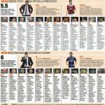 Milan-Inter, voti e pagelle della Gazzetta dello Sport: Abbiati da 4, Ranocchia il migliore in assoluto – Foto