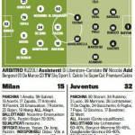 Milan-Juventus, probabili formazioni: Pazzini titolare, Caceres al posto di Chiellini – Foto