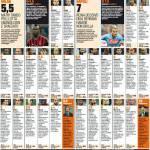 Milan-Napoli, voti e pagelle Gazzetta dello Sport: Balo contro tutti! Behrami è insostituibile!