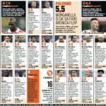 Milan-Palermo 2-0, i voti e le pagelle Gazzetta dello Sport: Super Balotelli, che disastro Aronica! – Foto