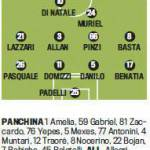 Milan-Udinese, le formazioni: Balotelli parte dalla panchina