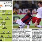 Milan-Sampdoria, probabili formazioni: nuovo modulo, i rossoneri tornano all'antica?