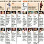 Napoli-Milan, voti e pagelle Gazzetta dello Sport: El Shaarawy show, grande Inler – Foto