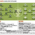 Neftci-Inter, le probabili formazioni: SIlvestre torna titolare, Livaja dal primo minuto – Foto