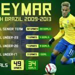Foto – Le statistiche del fenomeno Neymar con la maglia del Brasile: segna come un bomber!