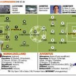 Nordsjaelland-Juventus, probabili formazioni: Buffon c'è, novità Lucio – Foto