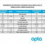 FOTO – Milan, i numeri di El Shaarawy prima e dopo l'arrivo di Balotelli