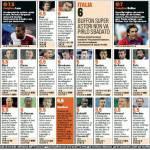 Olanda-Italia 1-1, i voti e le pagelle Gazzetta dello Sport: Buffon il top, delude Balotelli – Foto